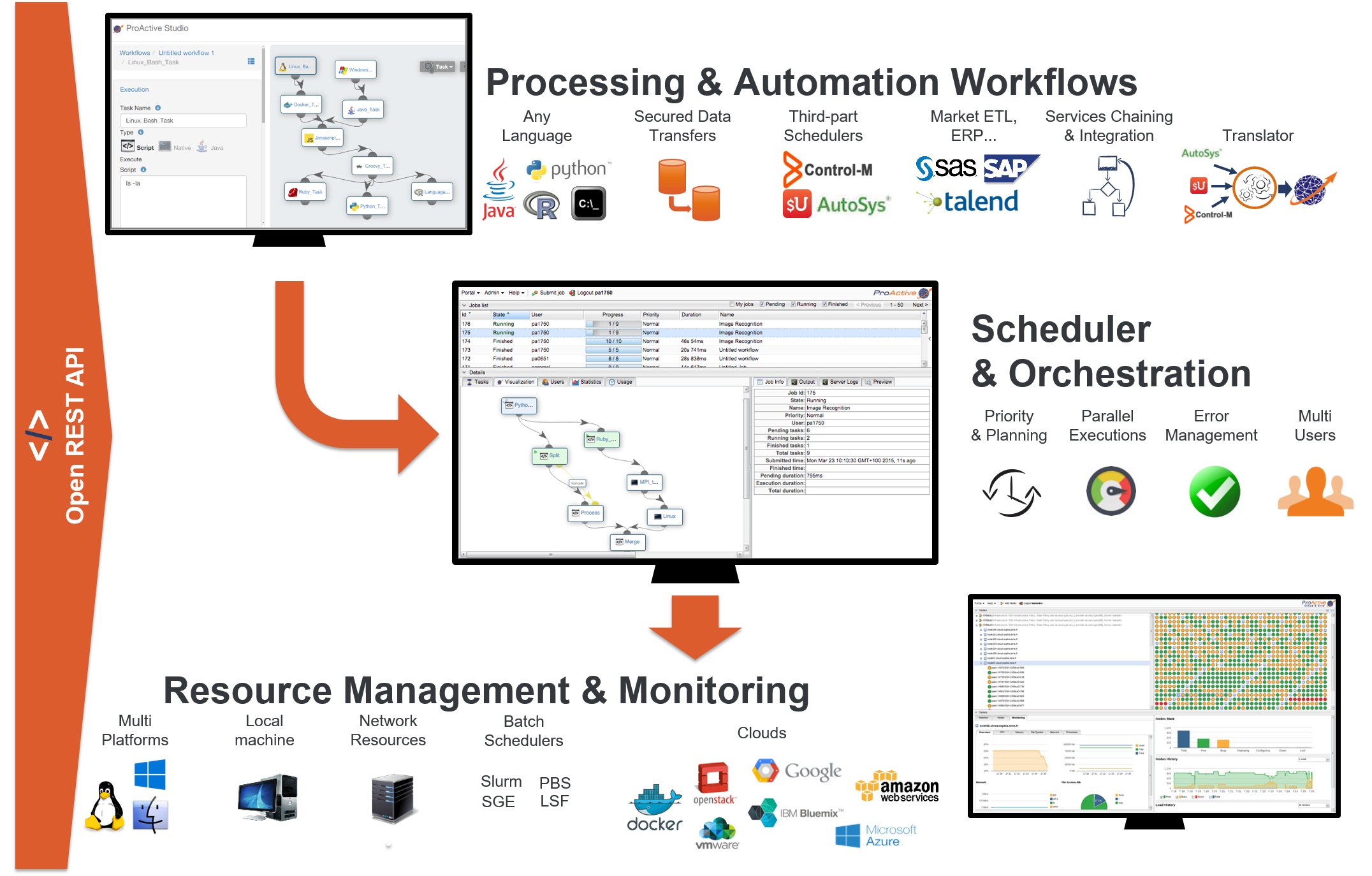 ProActive Workflows & Scheduling — User Guide
